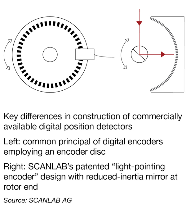Key differences in construction of commercially available digital position detectors