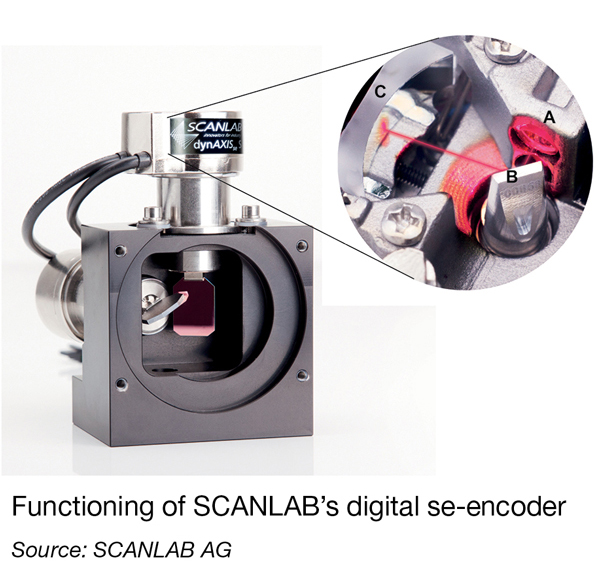 Functioning of SCANLAB's digital se-encoder (Source: SCANLAB AG)