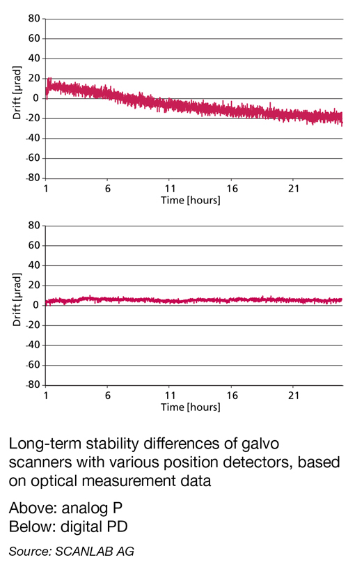 Long-term stability differences of galvo scanners with various position detectors, based on optical measurement data